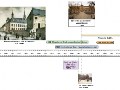 LGL Historique